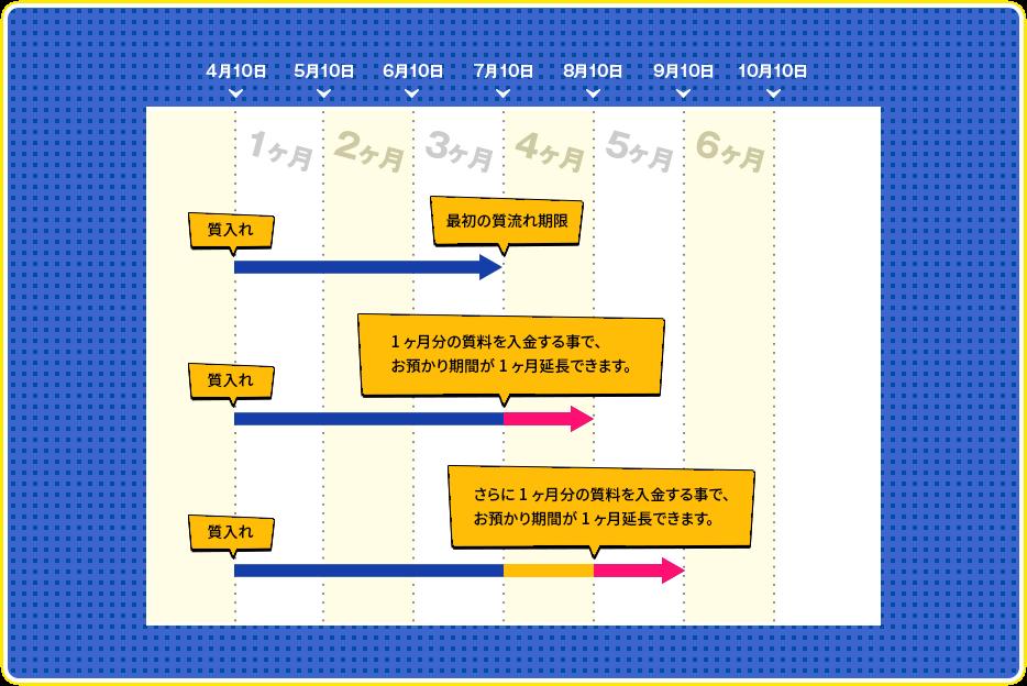 延長について図